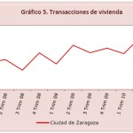 fundear viviendas vendidas (Situacion economica de Zaragoza)
