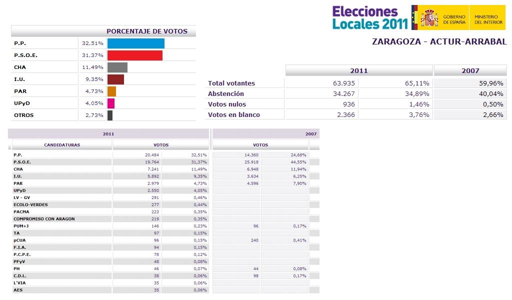 Elecciones 2011 resultados avenida catalu a zaragoza for Resultados electorales ministerio