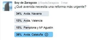 reforma avenida (Encuesta de soydeZaragoza en twitter)